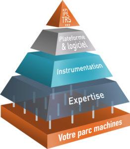 data visualisation pyramide